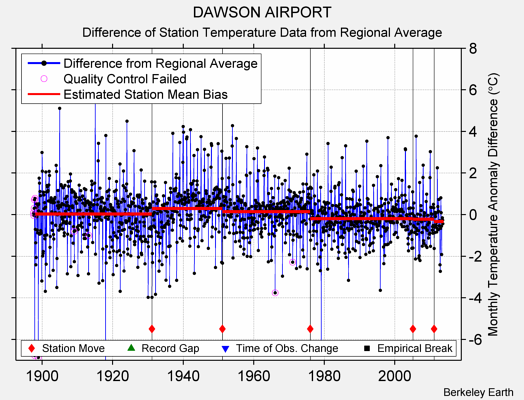 DAWSON AIRPORT difference from regional expectation