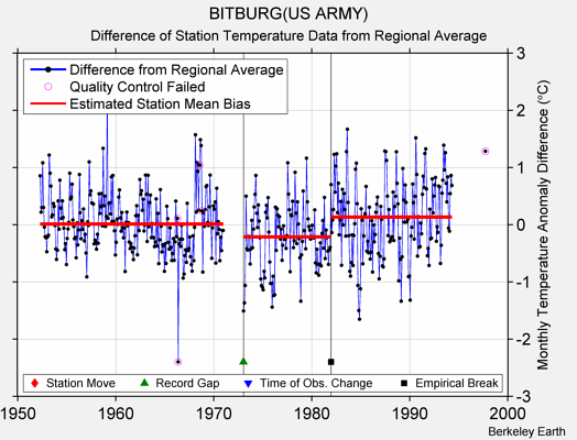 BITBURG(US ARMY) difference from regional expectation