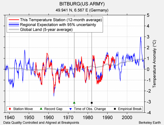 BITBURG(US ARMY) comparison to regional expectation