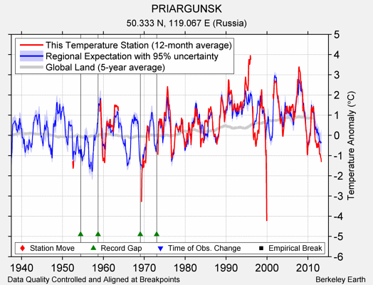 PRIARGUNSK comparison to regional expectation