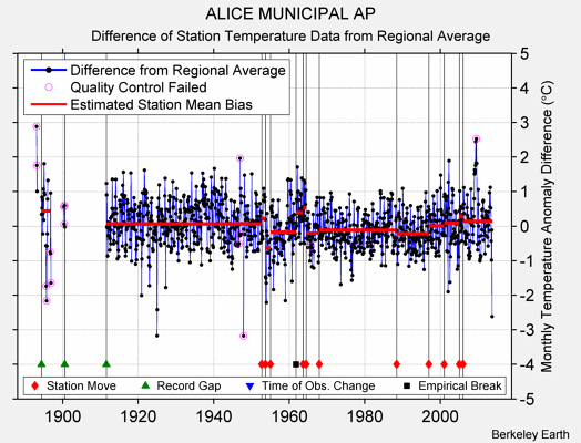 ALICE MUNICIPAL AP difference from regional expectation