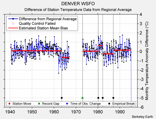 DENVER WSFO difference from regional expectation