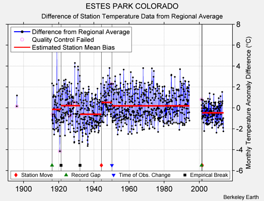 ESTES PARK COLORADO difference from regional expectation