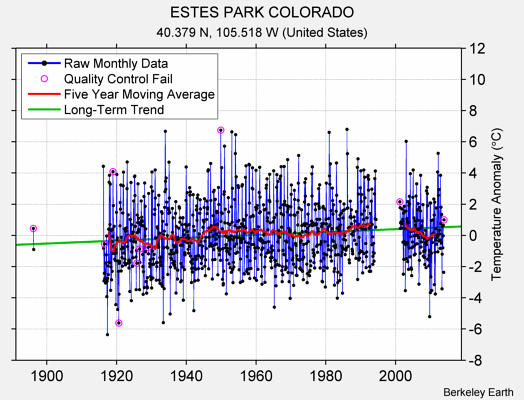 ESTES PARK COLORADO Raw Mean Temperature