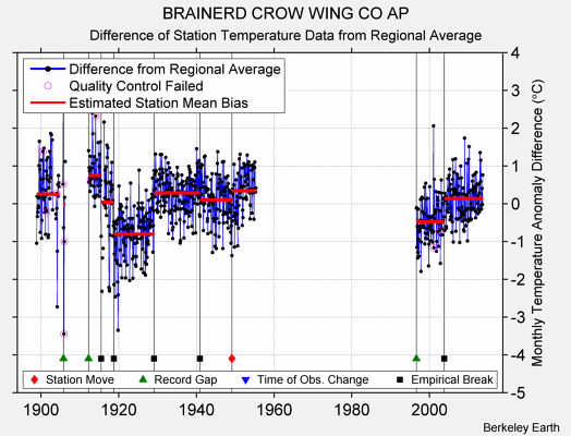 BRAINERD CROW WING CO AP difference from regional expectation