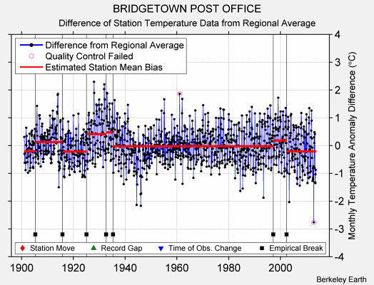 BRIDGETOWN POST OFFICE difference from regional expectation