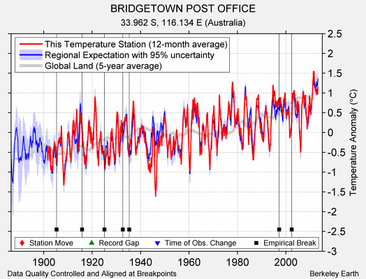 BRIDGETOWN POST OFFICE comparison to regional expectation