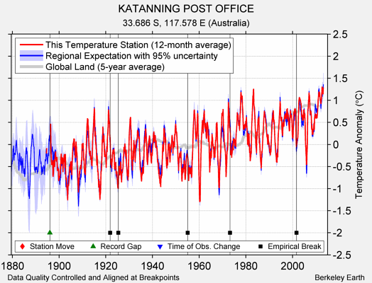 KATANNING POST OFFICE comparison to regional expectation