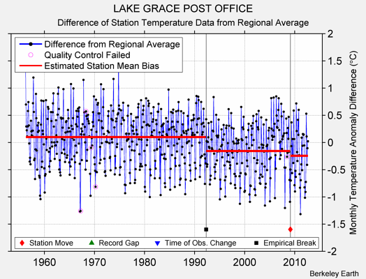 LAKE GRACE POST OFFICE difference from regional expectation