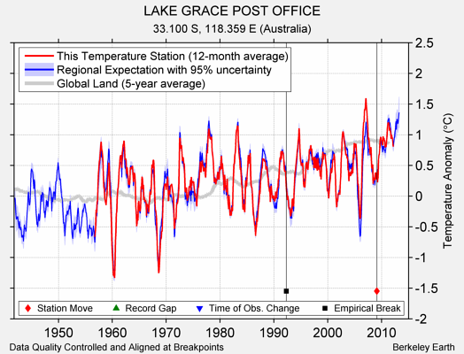 LAKE GRACE POST OFFICE comparison to regional expectation