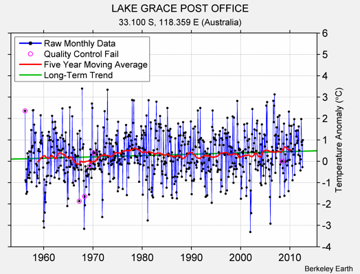 LAKE GRACE POST OFFICE Raw Mean Temperature