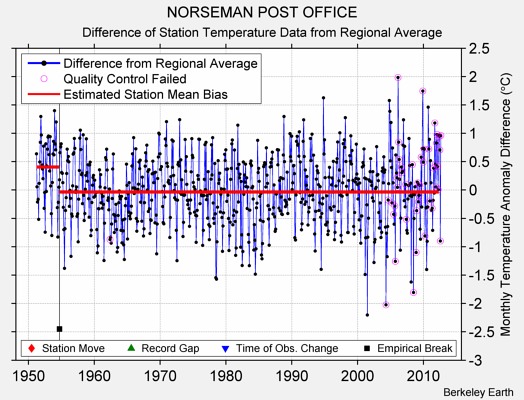 NORSEMAN POST OFFICE difference from regional expectation