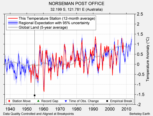 NORSEMAN POST OFFICE comparison to regional expectation