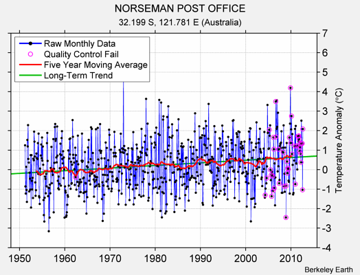 NORSEMAN POST OFFICE Raw Mean Temperature