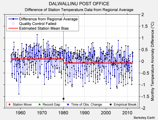 DALWALLINU POST OFFICE difference from regional expectation