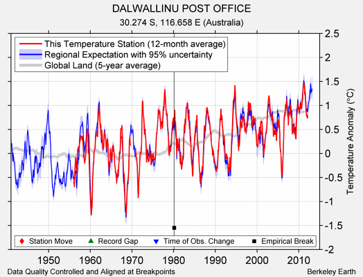 DALWALLINU POST OFFICE comparison to regional expectation