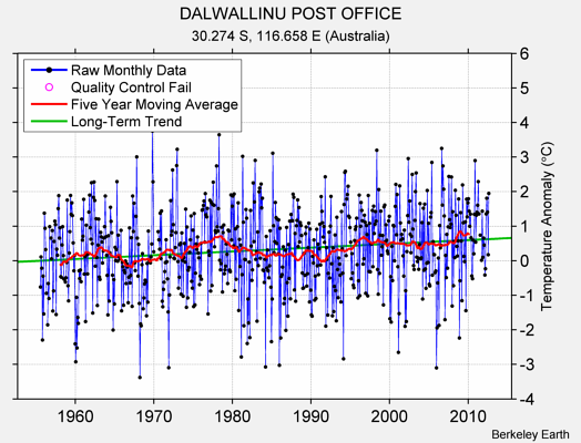 DALWALLINU POST OFFICE Raw Mean Temperature
