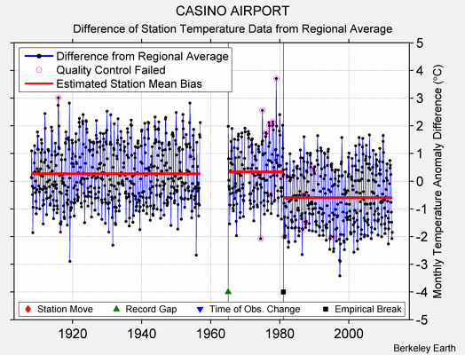 CASINO AIRPORT difference from regional expectation