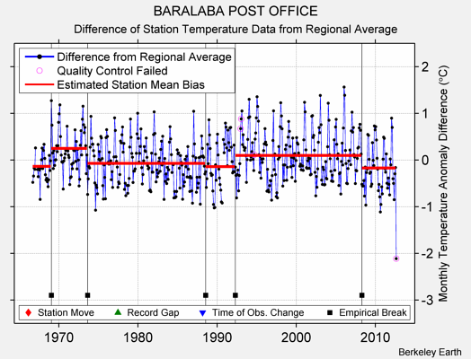 BARALABA POST OFFICE difference from regional expectation