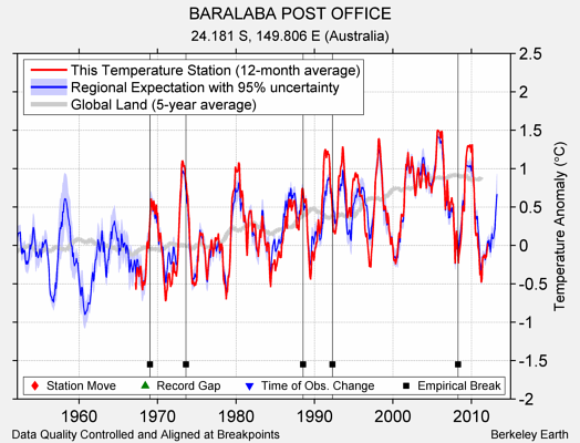 BARALABA POST OFFICE comparison to regional expectation