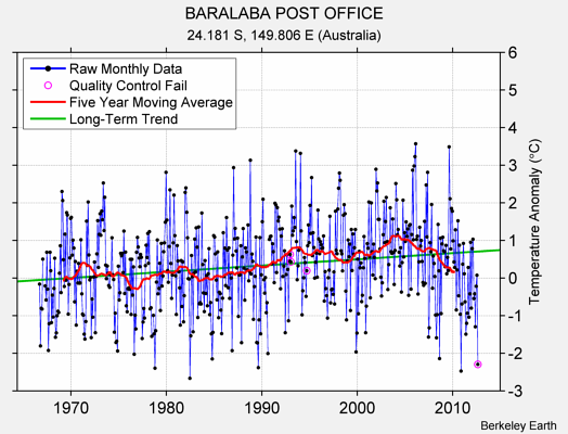 BARALABA POST OFFICE Raw Mean Temperature