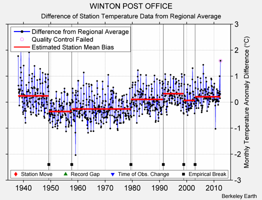 WINTON POST OFFICE difference from regional expectation