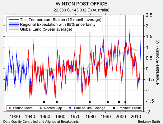 WINTON POST OFFICE comparison to regional expectation