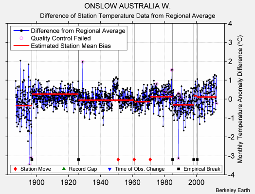 ONSLOW AUSTRALIA W. difference from regional expectation
