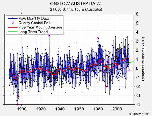 ONSLOW AUSTRALIA W. Raw Mean Temperature