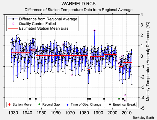 WARFIELD RCS difference from regional expectation