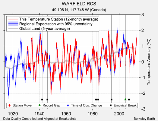 WARFIELD RCS comparison to regional expectation
