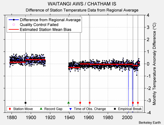 WAITANGI AWS / CHATHAM IS difference from regional expectation
