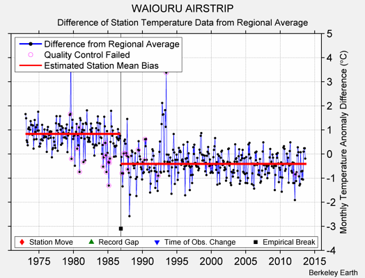 WAIOURU AIRSTRIP difference from regional expectation