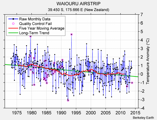 WAIOURU AIRSTRIP Raw Mean Temperature