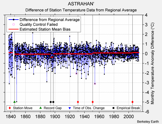 ASTRAHAN' difference from regional expectation
