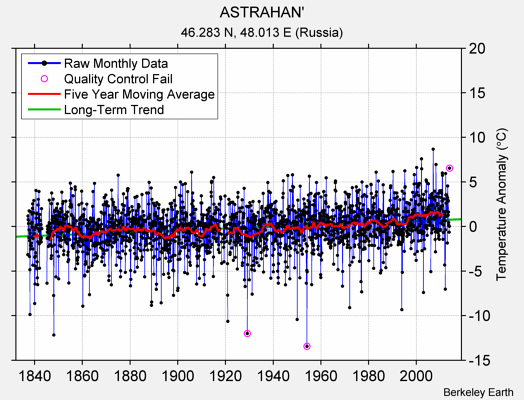 ASTRAHAN' Raw Mean Temperature