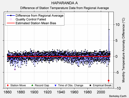 HAPARANDA A difference from regional expectation