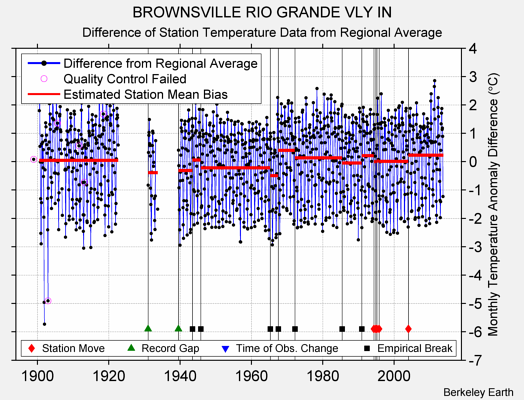 BROWNSVILLE RIO GRANDE VLY IN difference from regional expectation
