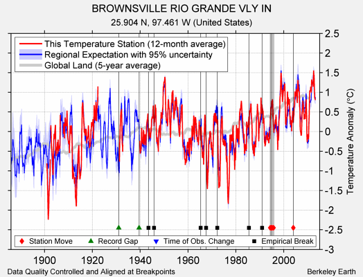 BROWNSVILLE RIO GRANDE VLY IN comparison to regional expectation