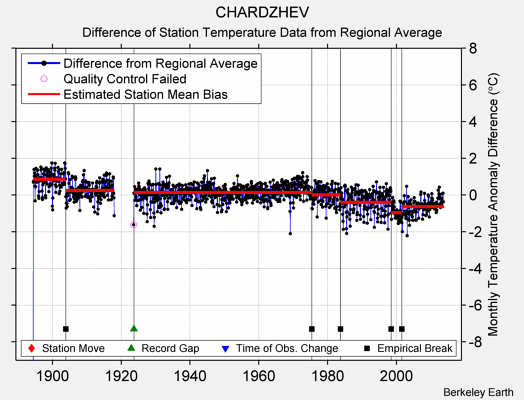 CHARDZHEV difference from regional expectation