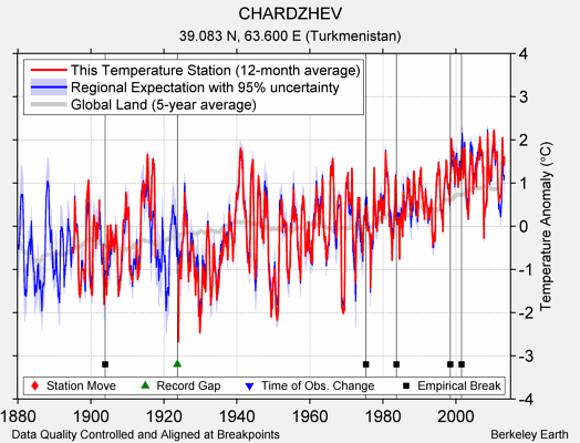 CHARDZHEV comparison to regional expectation