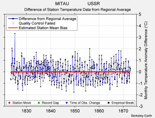 MITAU               USSR difference from regional expectation