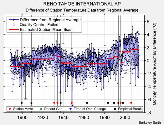 RENO TAHOE INTERNATIONAL AP difference from regional expectation