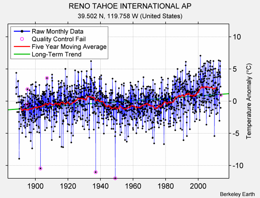 RENO TAHOE INTERNATIONAL AP Raw Mean Temperature