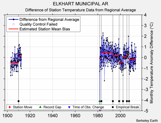 ELKHART MUNICIPAL AR difference from regional expectation