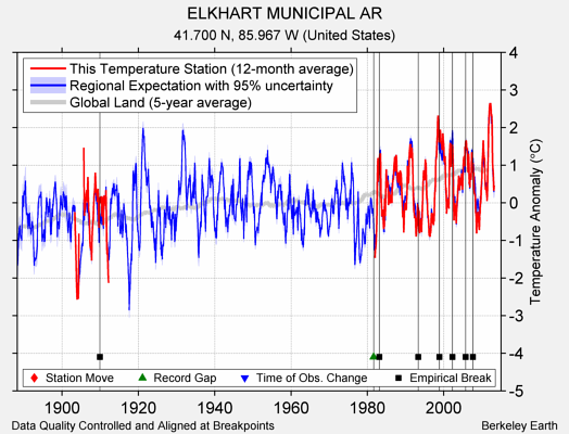 ELKHART MUNICIPAL AR comparison to regional expectation