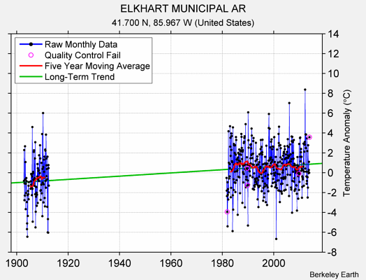 ELKHART MUNICIPAL AR Raw Mean Temperature
