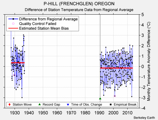 P-HILL (FRENCHGLEN) OREGON difference from regional expectation