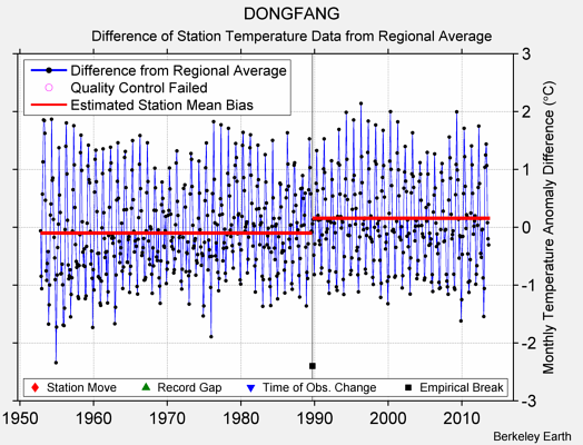 DONGFANG difference from regional expectation