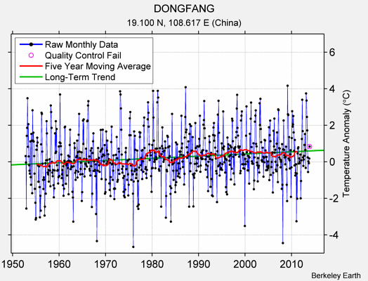 DONGFANG Raw Mean Temperature